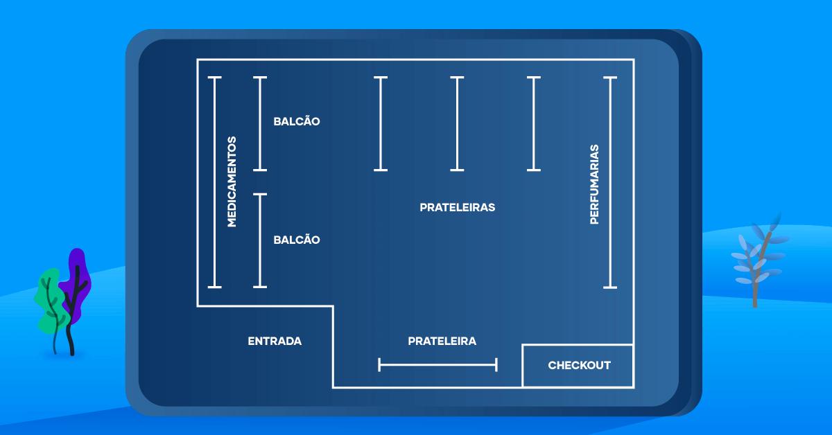Modelo de layout de uma farmácia ou drogaria