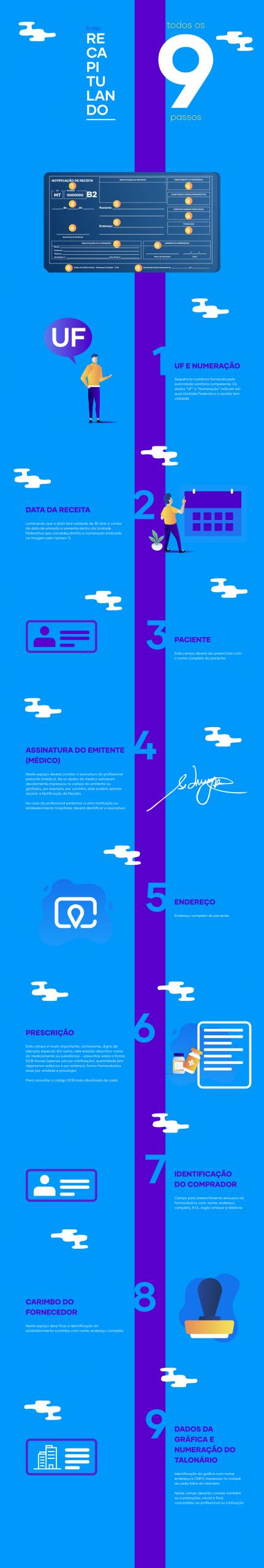 Infográfico: Como preencher receita azul
