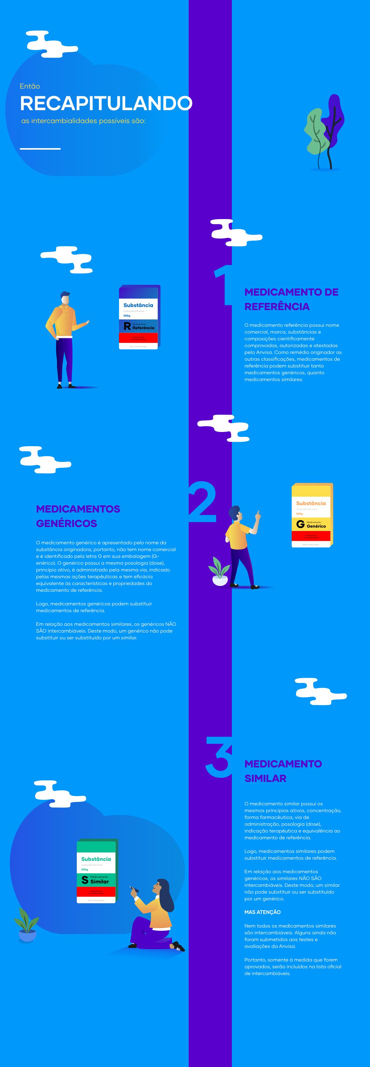 Intercambialidade de medicamentos - Infográfico