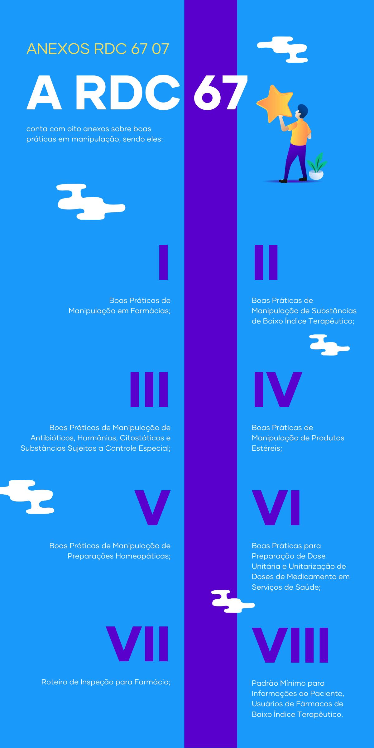 Infográfico RDC 67