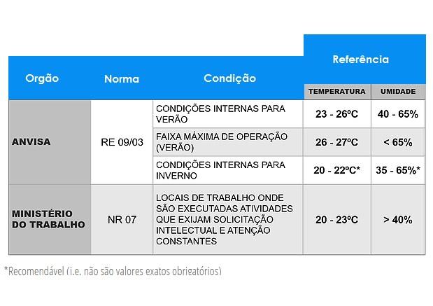 planilha controle de temperatura e umidade drogaria